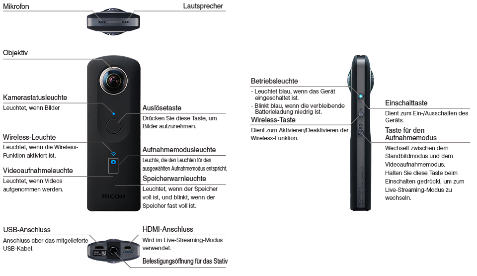 Ricoh-Theta-S-discription