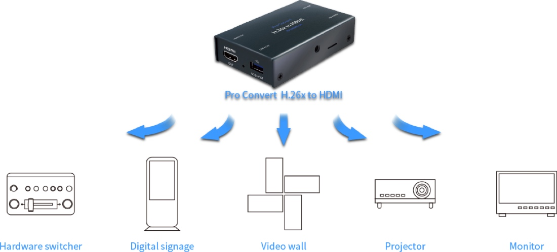 Magewell-pro-convert-decoder-img-section-02