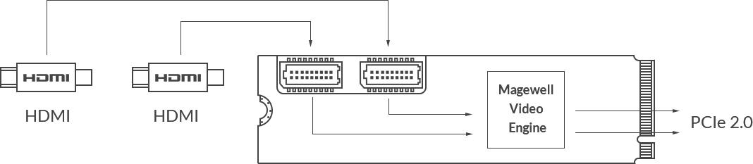 Magewell_EcoCaptureDualHDMIM-2_InterfaceIOgaLTXN7H8dq
