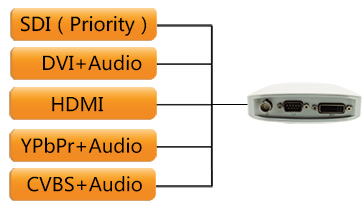 Various-HD-and-SD-inputs-XI100XUSB-pnp