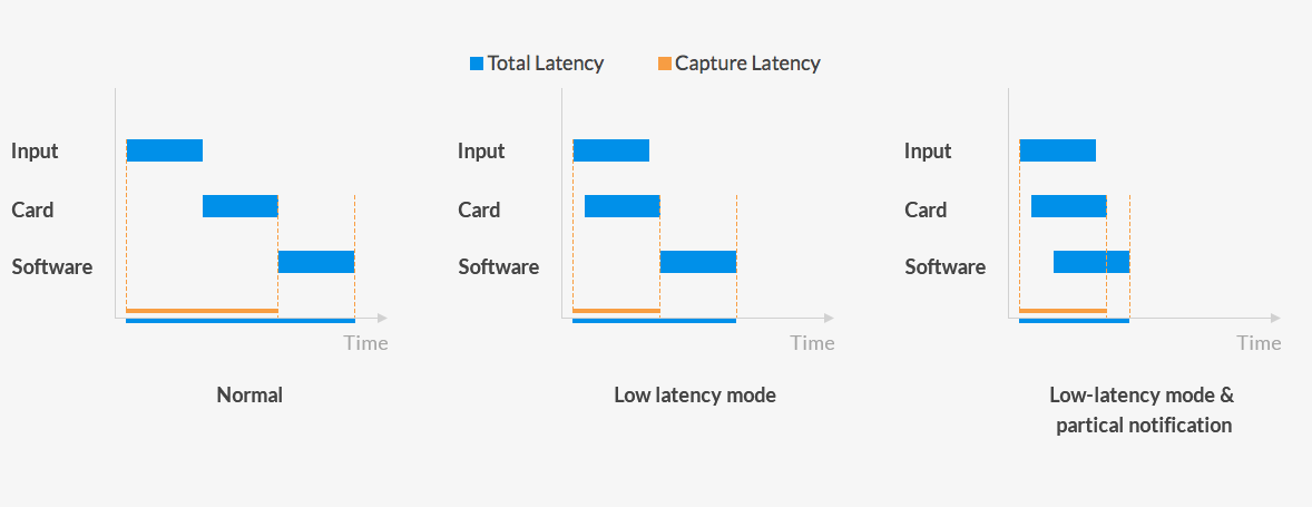 5_Magewell_Pro-Capture-Family_Low-Latency