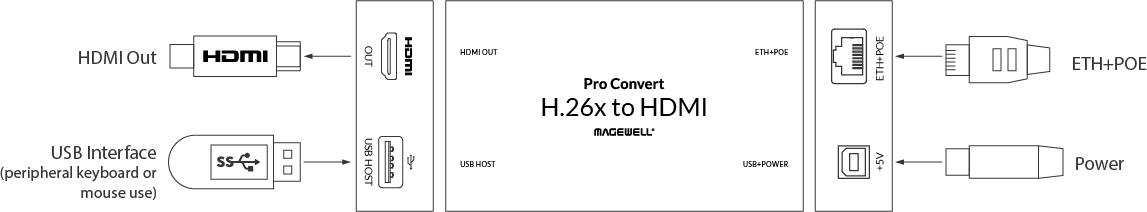 Pro-Convert-H26x-to-HDMI-Interface-en56u2Ju837Eo62