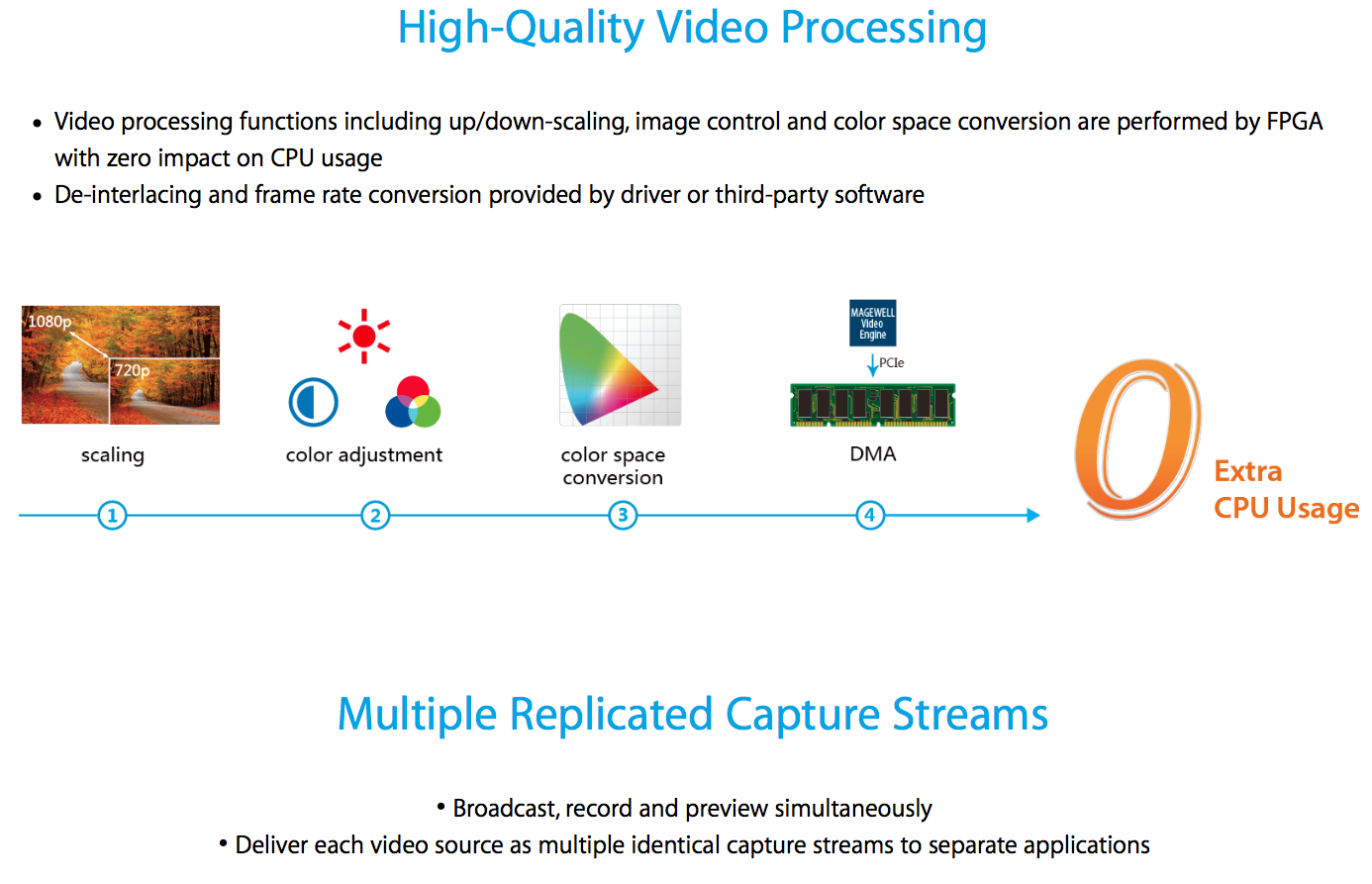 5_Eco-Capture-Family_Video-Processing