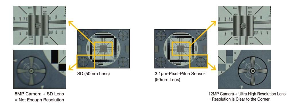 Tamron-M111FM-Series-comparison-overview