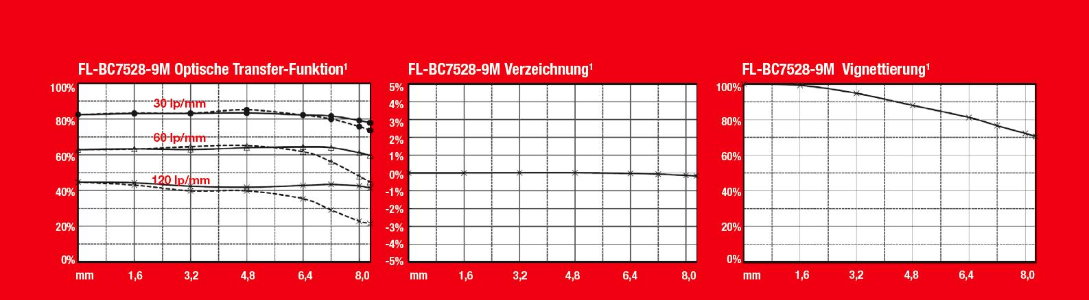 FL-BC1220-9M_FL-BC1618-9M_MTF