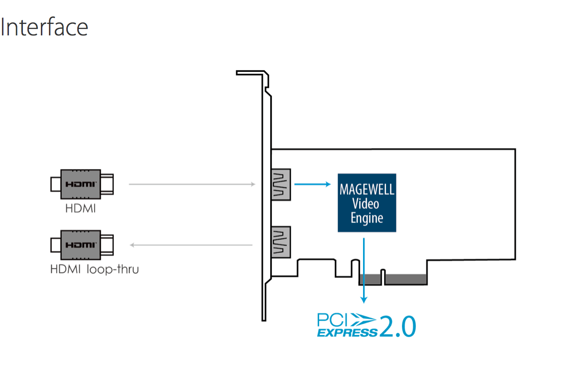 Magewell_Pro-Capture_HDMI_4k_Plus_Interface