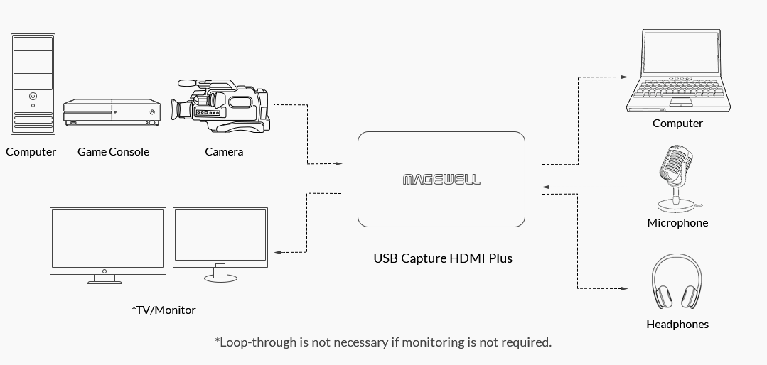 2_Magewell_USB-Capture-Family_Signal-Loop-Through-Audio-Input-Output