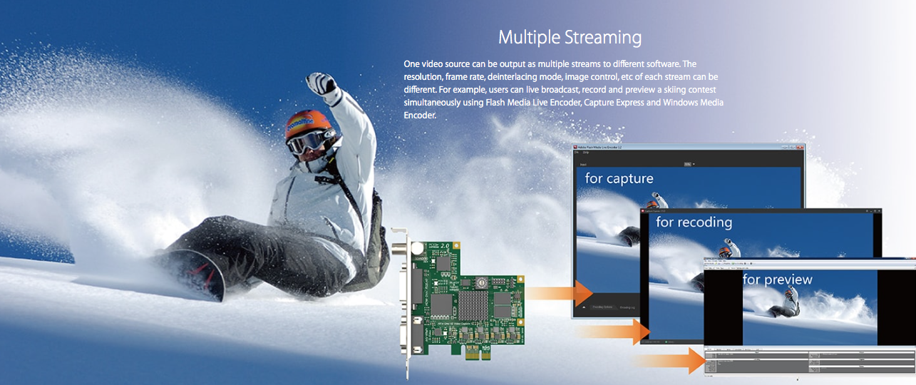 Multiple-Streaming