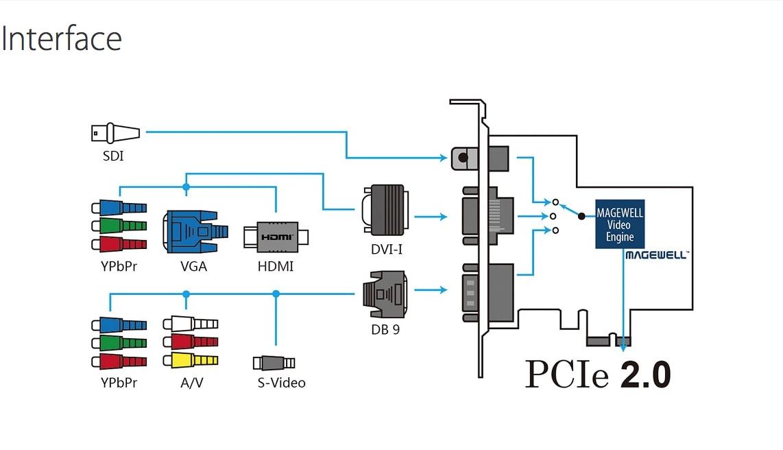 Pro-Capture-AIOI-Capture-Card-PCIe-2-0