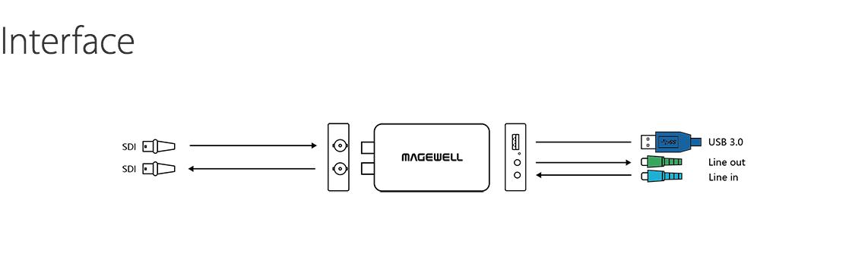 USB-Capture-SDI-Plus_Interface