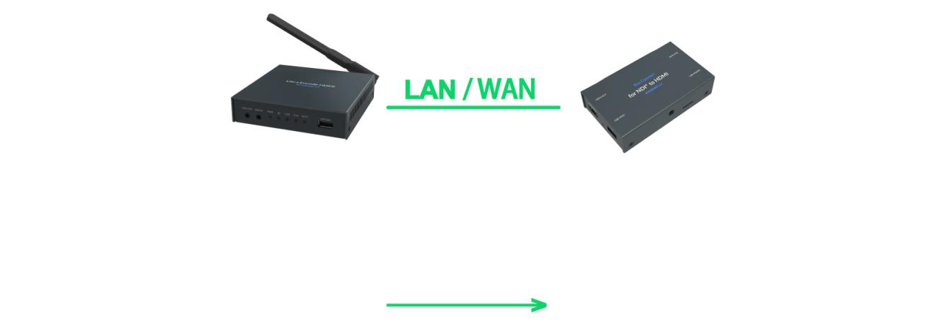 Magewell-Ultra-Encode-LAN-Wan