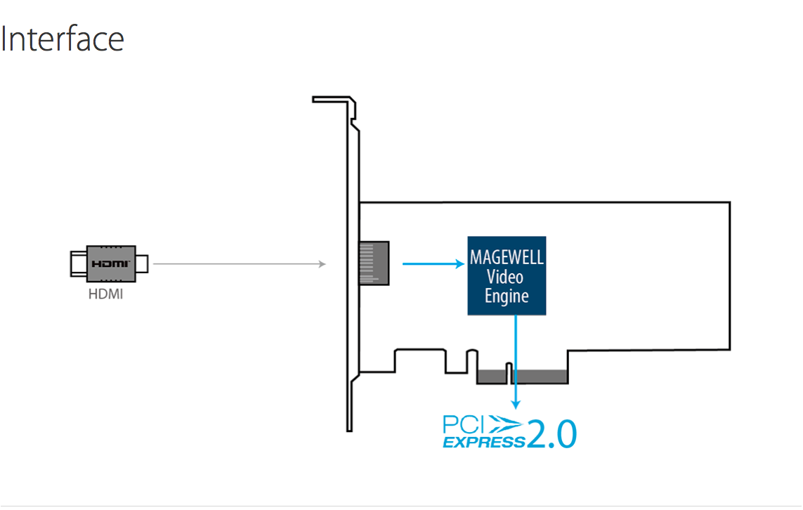 Pro-Capture-HDMI-4K_Interface