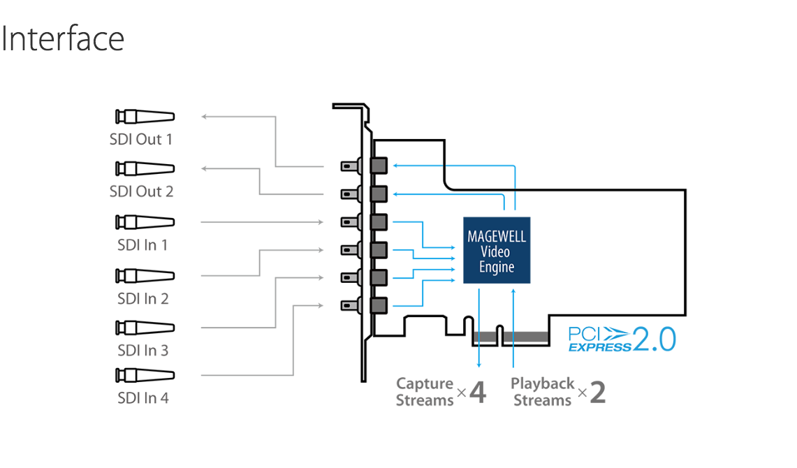 Magwell-Flex-I-O_Interface