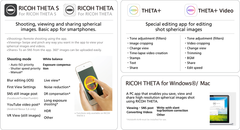 RICOH Theta S 360 ° Full spheres camera | Vision Dimension