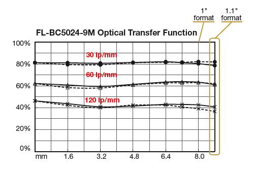 01_Ricoh-optical-Transfer-Funktion-vergleich